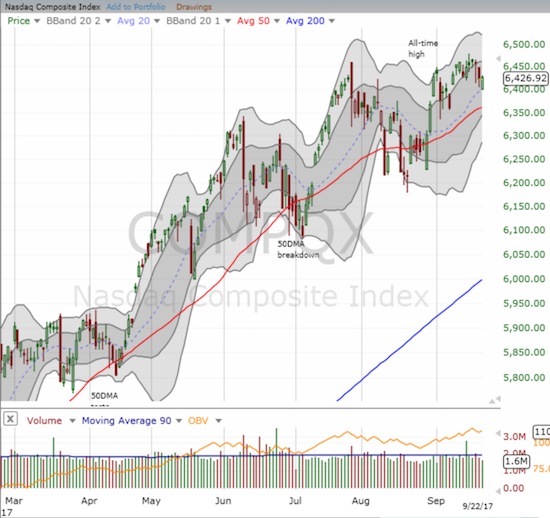 The NASDAQ retested 20DMA support as Apple (AAPL) weighed on the index.