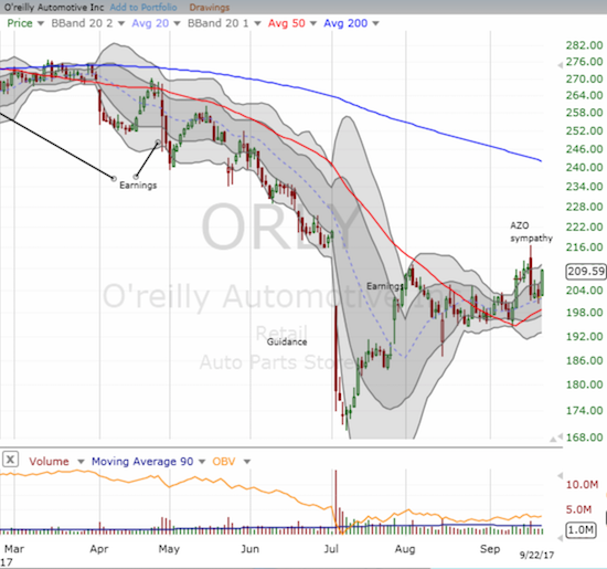 O'reilly Automotive (ORLY) found firm support at its uptrending 20DMA but has not quite erased the entire post-AZO loss.