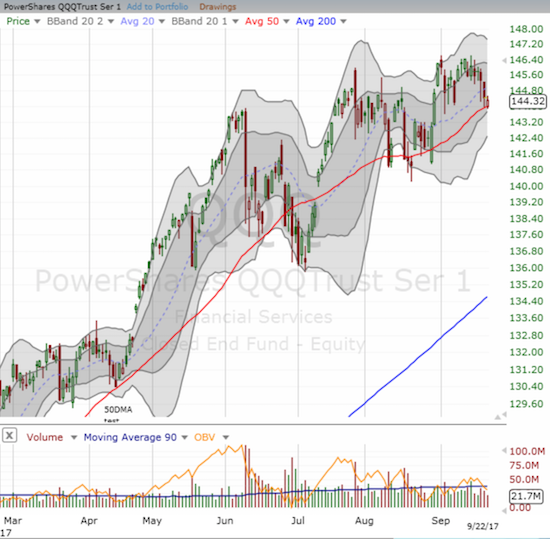 Apple (AAPL) weighed heavily on the PowerShares QQQ ETF (QQQ) this week as the index was forced into a 50DMA retest.
