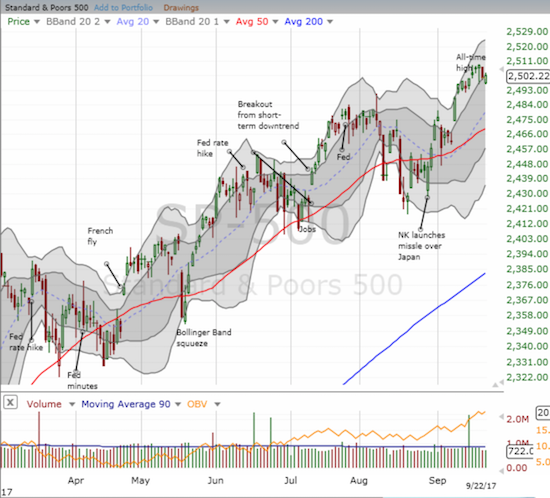 The S&P 500 (SPY) is in a bullish position with the 20, 50, and 200DMAs all trending upward.