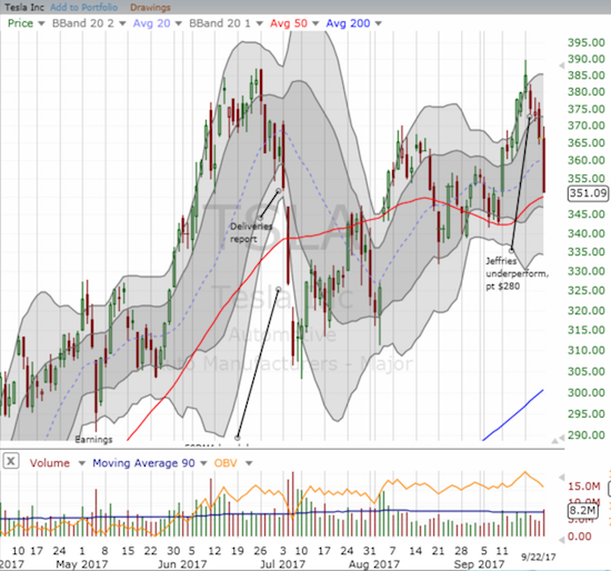 Tesla (TSLA) found resistance at its all-time high from June and tumbled right back to a test of 50DMA support.