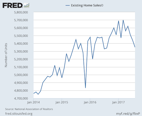Existing home sales continue to decline and are now at back to last August's level. August, 2016 just barely missed being a low for 2016 (February's drop was due to special circumstances).
