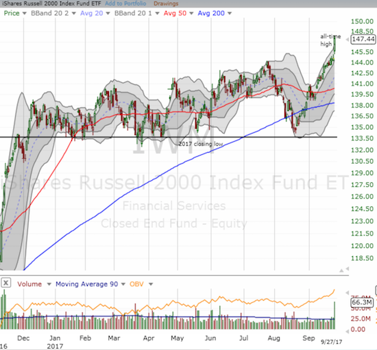 The iShares Russell 2000 ETF (IWM) confirmed its breakout from 2017's trading range in just about the most bullish way possible. The fresh all-time high formed a declarative exclamation mark.