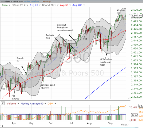 The S&P 500 (SPY) is confirming a quick rebound from Monday's dip toward uptrending 20DMA support.