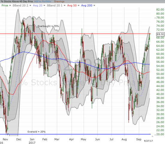 I can't make this stuff up: AT40 (T2108) can't get much closer to the overbought threshold of 70%.