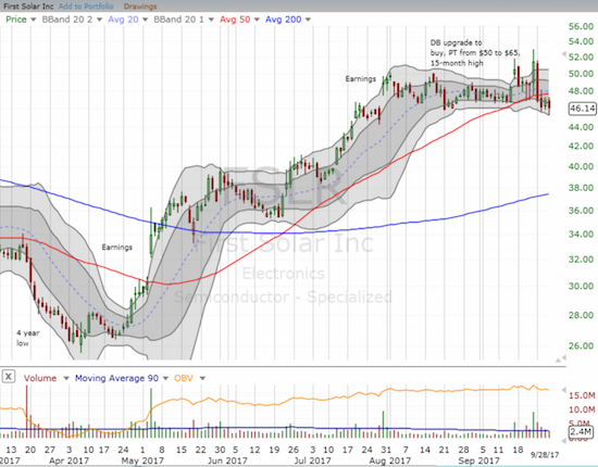 First Solar (FSLR) is pivoting around its 50DMA but flirting with a confirmed breakdown.
