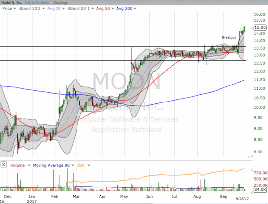 Model N (MODN) finally broke out from a very tight trading range in place since May.