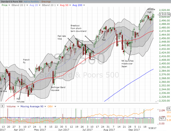The S&P 500 (SPY) looks poised to next tag the top its upper-Bollinger Band (BB) channel.