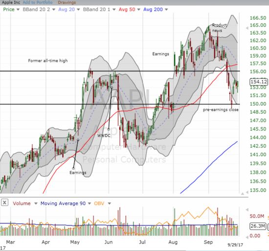 Apple (AAPL) stalled the past two days after a sharp bounce from support.