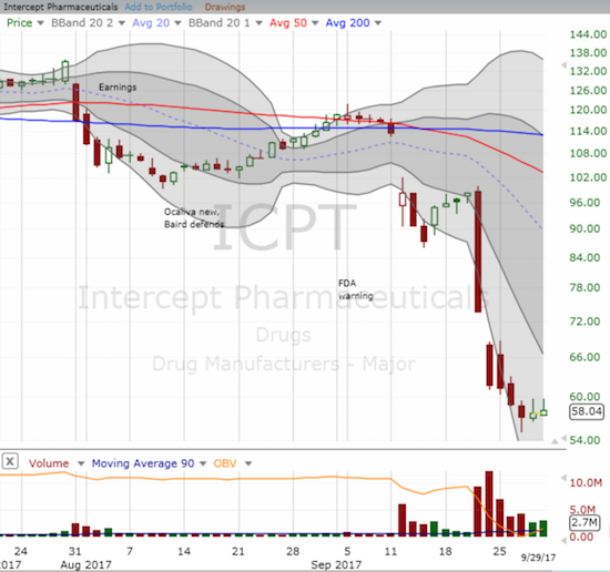 Intercept Pharmaceutical (ICPT) faded from its highs the past two days. It is on the edge of starting a bottoming attempt.