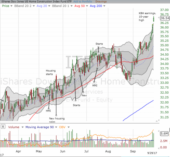 A rare move: the iShares US Home Construction ETF (ITB) gapped up and closed above its upper-BB.