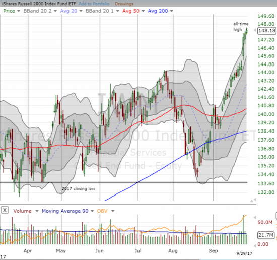 The iShares Russell 2000 ETF (IWM) kept its streak alive as it soars through the upper-Bollinger Band (BB) channel.