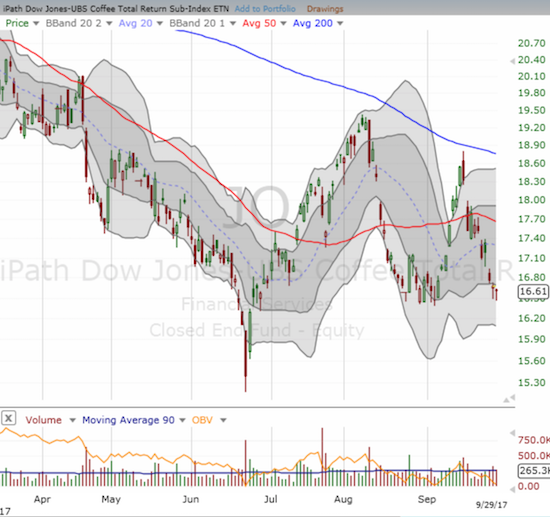 The iPath Bloomberg Coffee SubTR ETN (JO) has swung wildly with its downward trending 200DMA holding as resistance.
