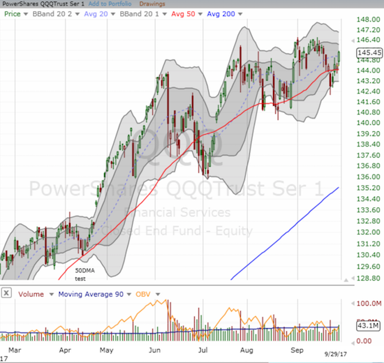 The PowerShares QQQ ETF (QQQ) has recovered from a 50DMA breakdown.