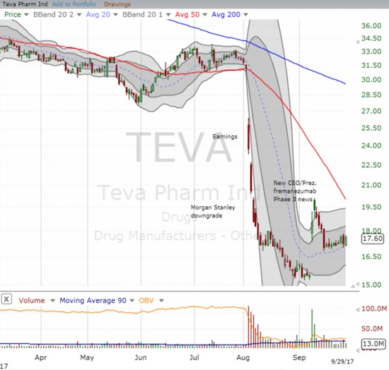 Teva Pharmaceutical Industries Limited (TEVA) is struggling to regain momentum from its lows.