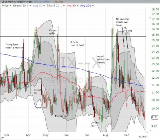 The volatility index, the VIX, keeps creeping up on fresh history.