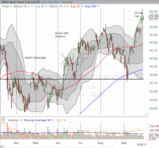 The Financial Select Sector SPDR ETF (XLF) finally confirmed the bullish invalidation of 2017's head and shoulders pattern.