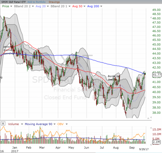 The SPDR S&P Retail ETF (XRT) is once again wrestling with 200DMA downtrending resistance.