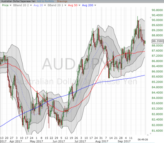 The rally in AUD/JPY is now lagging the stock market.