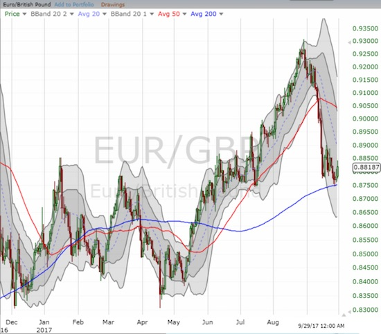 EUR/GBP weakened rapidly enough in September to challenge critical support at its 200-day moving average (DMA).