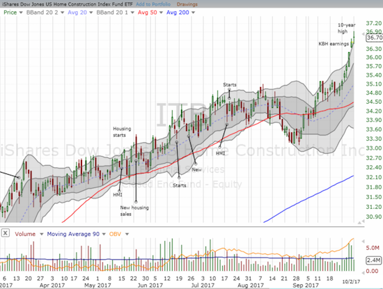 The iShares US Home Construction ETF (ITB) hit a fresh 10-year high partially propelled by strong earnings from KB Home (KBH). The rally is starting to look stretched with three closes in a row above the upper-Bollinger Band (BB).