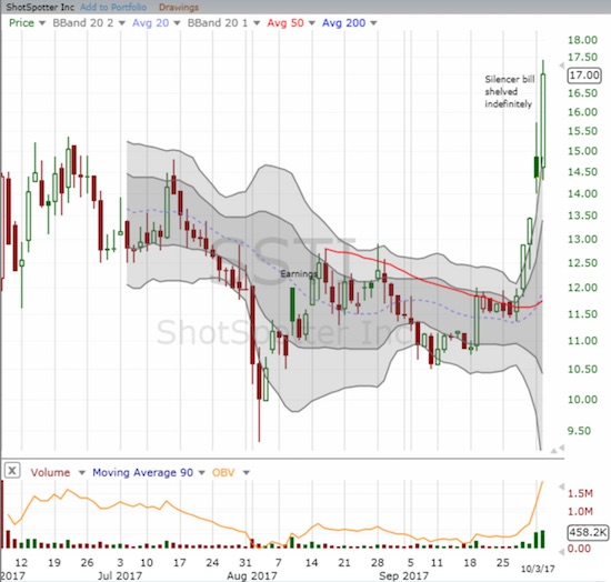 ShotSpotter (SSTI) reignited last week. This week, buyers rushed in and pushed SSTI to a new all-time high with a 18.3% gain on the day.
