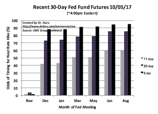 Thanks to the Federal Reserve, sentiment changed sharply on the timing for the next Fed rate hike. On the day before the jobs report for September, Fed Fun Futures are near certainty for a December rate hike.