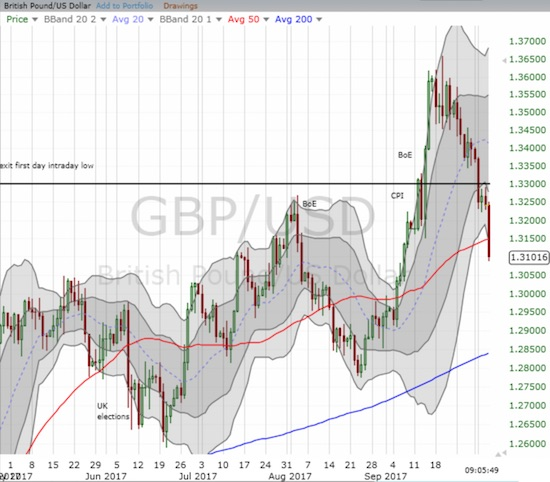 The British pound (FXB) has given up all its post-Bank of England gains against the U.S. dollar and then some. GBP/USD broke down below support at its 50-day moving average (DMA)