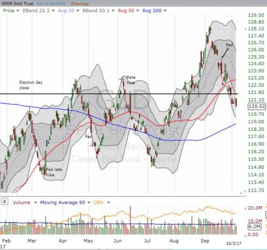 The SPDR Gold Shares (GLD) sold off for most of September and broke down below 50DMA support. For October, GLD confirmed the end of its breakout above its price from the election day close.