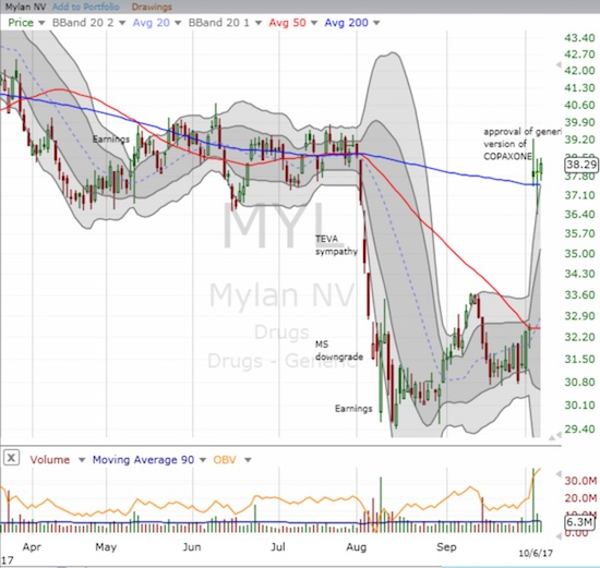 Mylan (MYL) gapped up and returned to the level of the tight trading range from April to July.