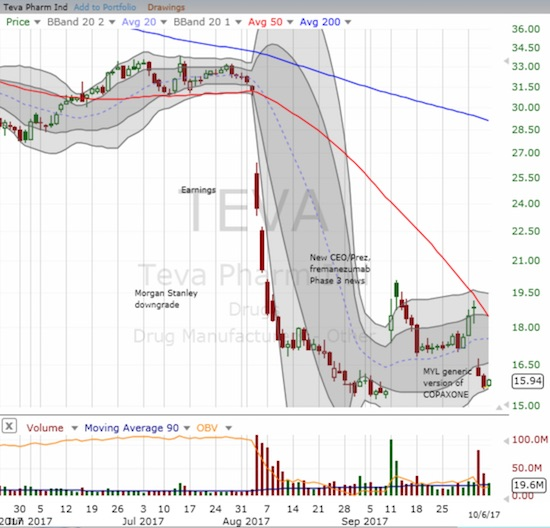 The struggles for Teva Pharmaceuticals (TEVA) continue. The stock needs to hold the recent low.