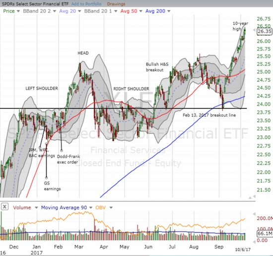The Financial Select Sector SPDR ETF (XLF) continued its sharp bounce from support.