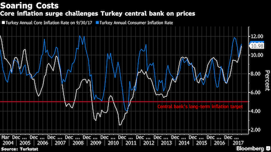 Inflation in Turkey, almost never near the target of the Turkish Central Bank (CBRT), is soaring again.
