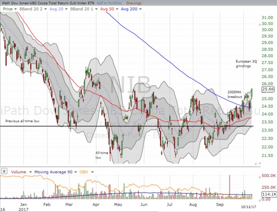 The iPath Bloomberg Cocoa SubTR ETN (NIB) broke out above its 200DMA as it nudged marginally above the primary trading range that dominated 2017 trading.