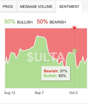 While ULTA bullishness has declined over the last two weeks, bears have only wrestled sentiment down to a stalemate (50/50).