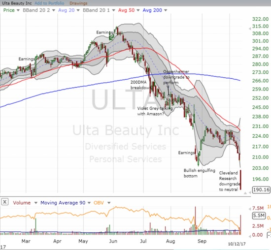 Ulta Beauty (ULTA) dropped to a 19-month low as an analyst downgrade sent the stock tumbling 8.5%.