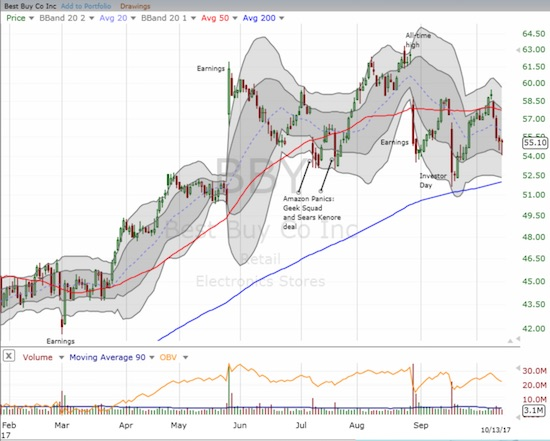 Best Buy (BBY) continued its struggles with its 50DMA.