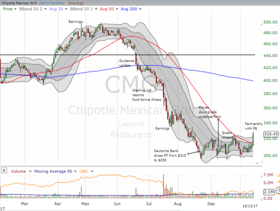Chipotle Mexican Grill (CMG) looks like it is breaking out from a strong base. A more sustainable bottom may have finally arrived.