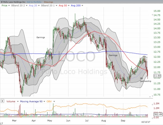 No love for El Pollo Loco (LOCO) as a partnership with Facebook (FB) failed to stem a 3-day losing streak on heavy trading volume.