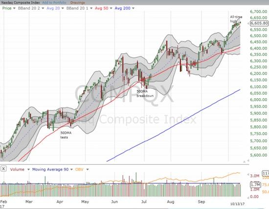 The NASDAQ drifted with a slight upward bias through its upper-BBs