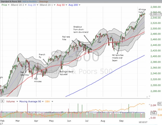 The S&P 500 (SPY) drifted for the week across its upper-Bollinger Bands (BBs)