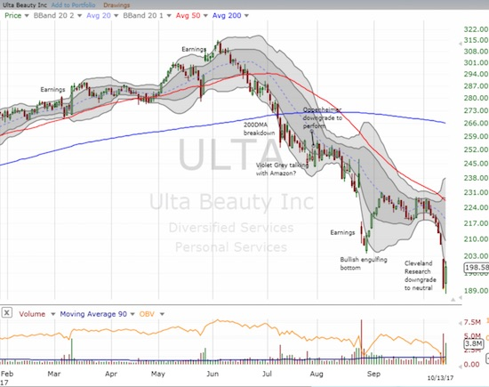 Buyers jumped at oversold conditions in Ulta Beauty (ULTA)