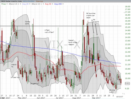 The volatility index, the VIX, had another spark squelched as it ended the week flat with the previous week.