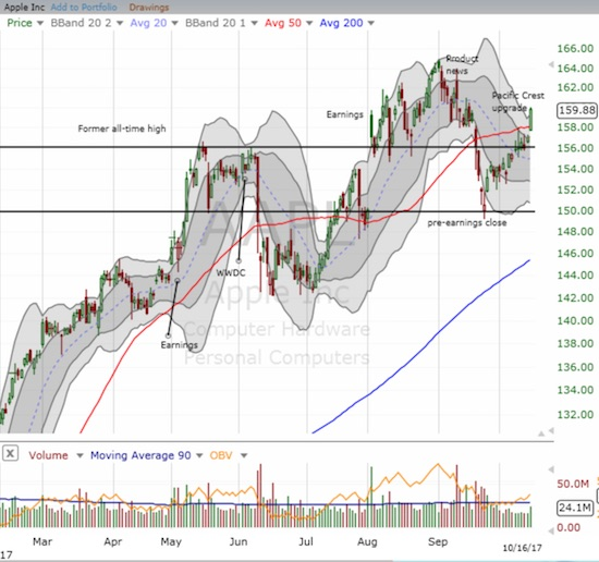 Apple (AAPL) broke out on a small increase in trading volume.