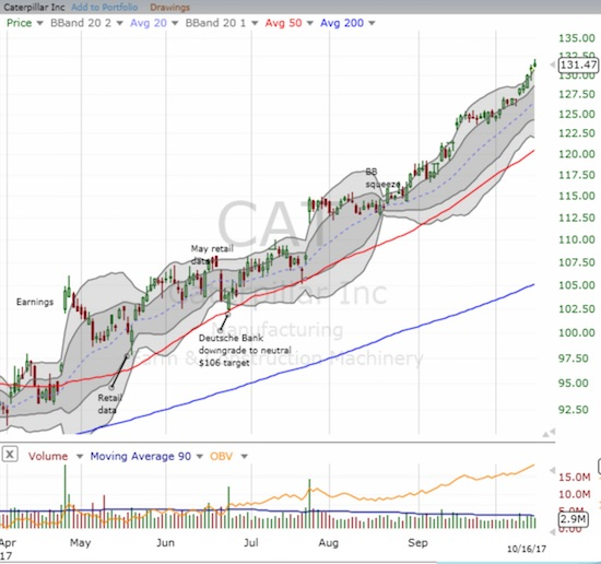 It is hard to find a chart more bullish than Caterpillar's (CAT) recent momentum.