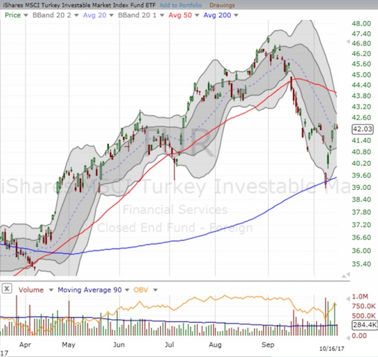 The iShares MSCI Turkey ETF (TUR) delivered a picture-perfect test of 200DMA support.