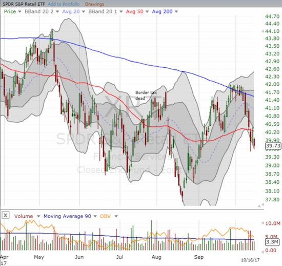The SPDR S&P Retail ETF (XRT) is back to confirming its bearish momentum for 2017.