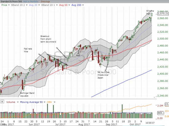 The S&P 500 managed to preserve its uptrend within its upper Bollinger Band (BB) channel. The index gapped up to a fresh all-time high on a gain of 0.5%.
