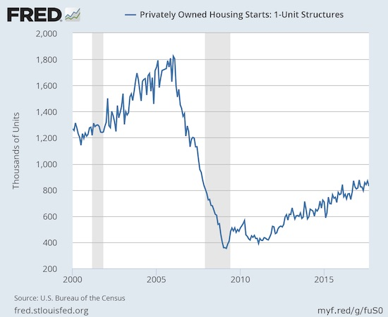Housing starts remain in an uptrend but the year-long cap means that the trend has slowed a bit.
