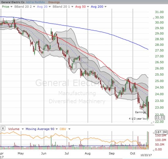 General Electric (GE) is clinging for dear life at its 4 1/2 year lows. A potential bottoming pattern may have turned into a major buying trap.